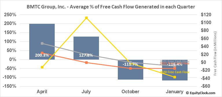 BMTC Group, Inc. (TSE:GBT.TO) Free Cash Flow Seasonality