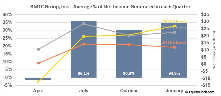 BMTC Group, Inc. (TSE:GBT.TO) Net Income Seasonality