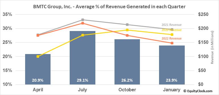 BMTC Group, Inc. (TSE:GBT.TO) Revenue Seasonality