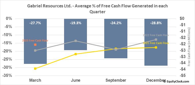 Gabriel Resources Ltd. (TSXV:GBU.V) Free Cash Flow Seasonality