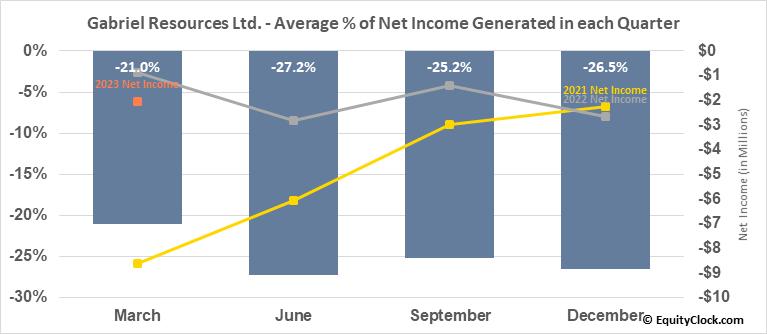 Gabriel Resources Ltd. (TSXV:GBU.V) Net Income Seasonality