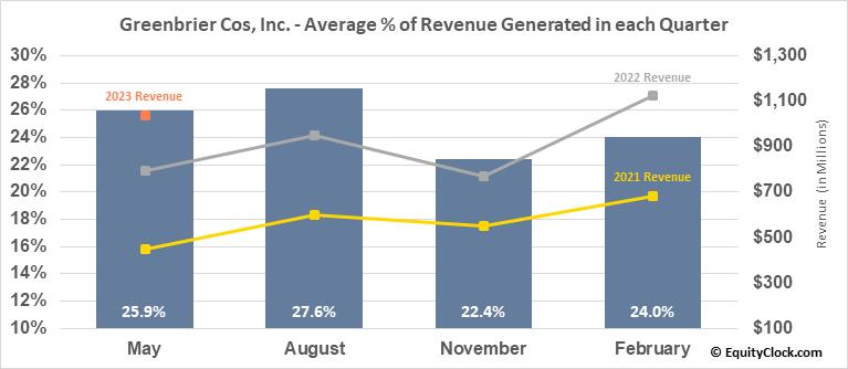 Greenbrier Cos, Inc. (NYSE:GBX) Revenue Seasonality