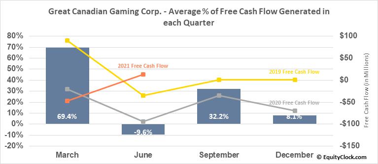 Great Canadian Gaming Corp. (TSE:GC.TO) Free Cash Flow Seasonality