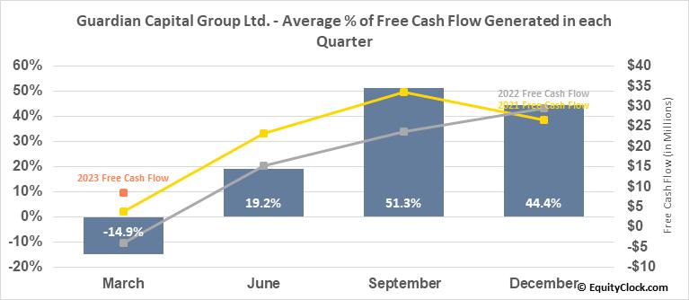 Guardian Capital Group Ltd. (TSE:GCG/A.TO) Free Cash Flow Seasonality