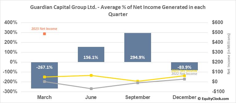 Guardian Capital Group Ltd. (TSE:GCG/A.TO) Net Income Seasonality