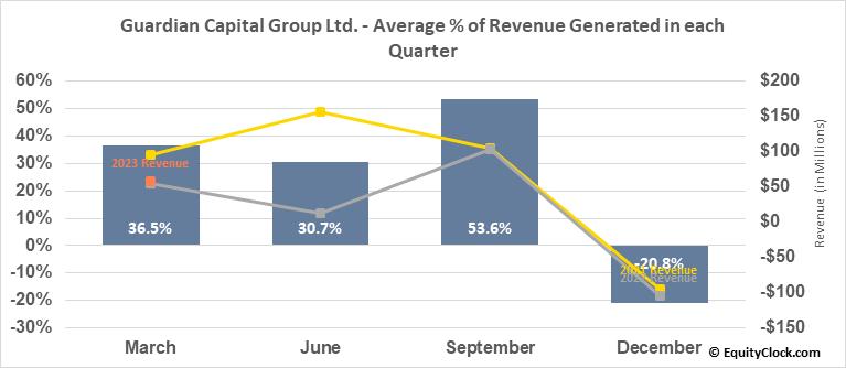 Guardian Capital Group Ltd. (TSE:GCG/A.TO) Revenue Seasonality