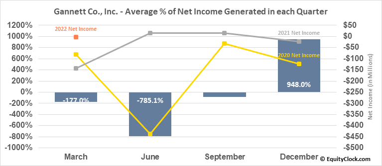 Gannett Co., Inc. (NYSE:GCI) Net Income Seasonality
