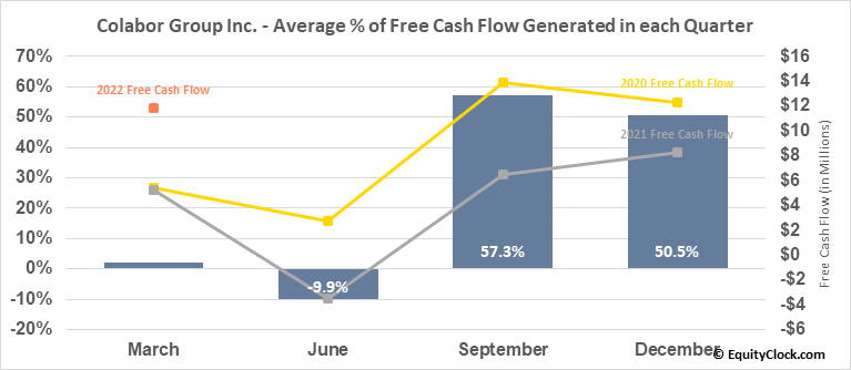 Colabor Group Inc. (TSE:GCL.TO) Free Cash Flow Seasonality