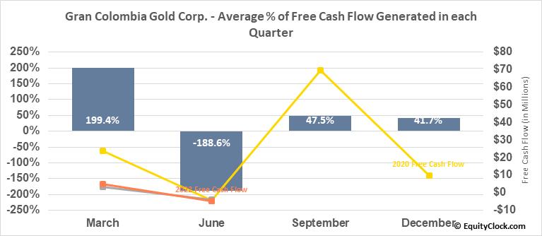 Gran Colombia Gold Corp. (TSE:GCM.TO) Free Cash Flow Seasonality