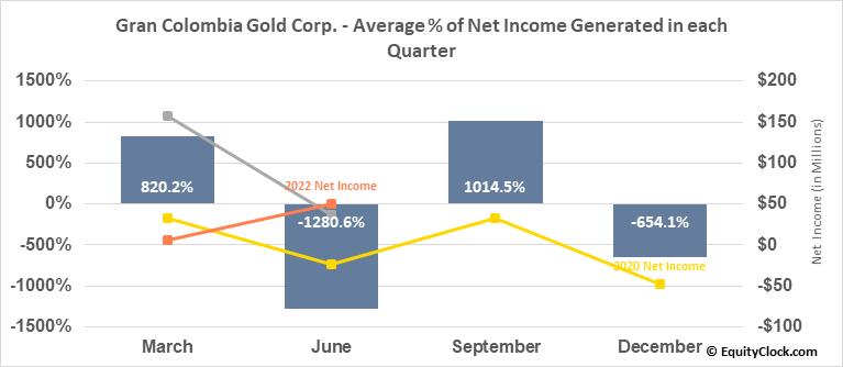 Gran Colombia Gold Corp. (TSE:GCM.TO) Net Income Seasonality