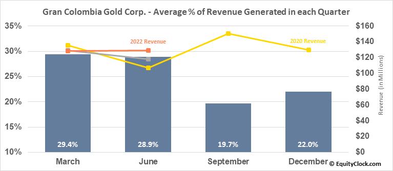Gran Colombia Gold Corp. (TSE:GCM.TO) Revenue Seasonality