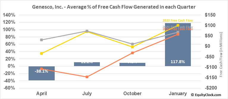 Genesco, Inc. (NYSE:GCO) Free Cash Flow Seasonality
