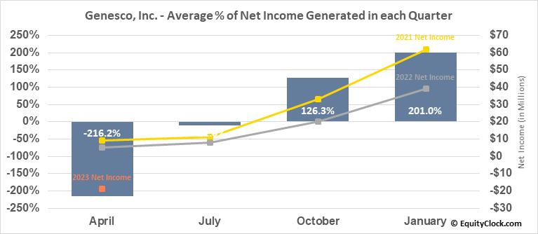 Genesco, Inc. (NYSE:GCO) Net Income Seasonality