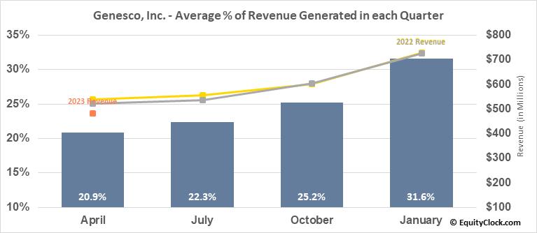 Genesco, Inc. (NYSE:GCO) Revenue Seasonality