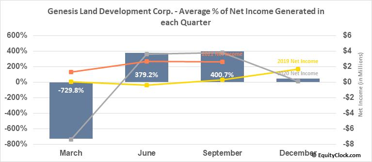 Genesis Land Development Corp. (TSE:GDC.TO) Net Income Seasonality