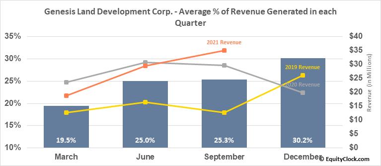 Genesis Land Development Corp. (TSE:GDC.TO) Revenue Seasonality