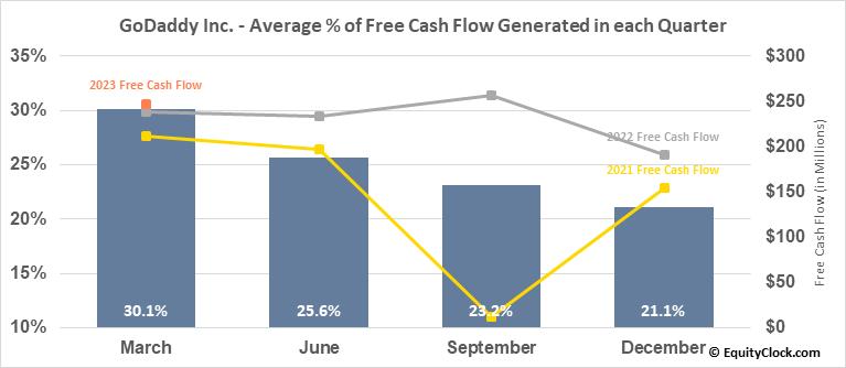 GoDaddy Inc. (NYSE:GDDY) Free Cash Flow Seasonality