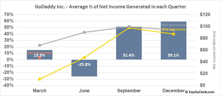 GoDaddy Inc. (NYSE:GDDY) Net Income Seasonality