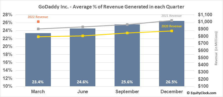 GoDaddy Inc. (NYSE:GDDY) Revenue Seasonality