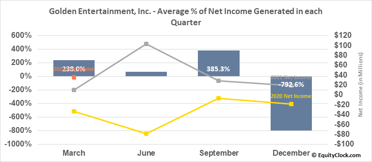 Golden Entertainment, Inc. (NASD:GDEN) Net Income Seasonality