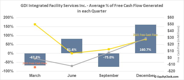 GDI Integrated Facility Services Inc. (TSE:GDI.TO) Free Cash Flow Seasonality