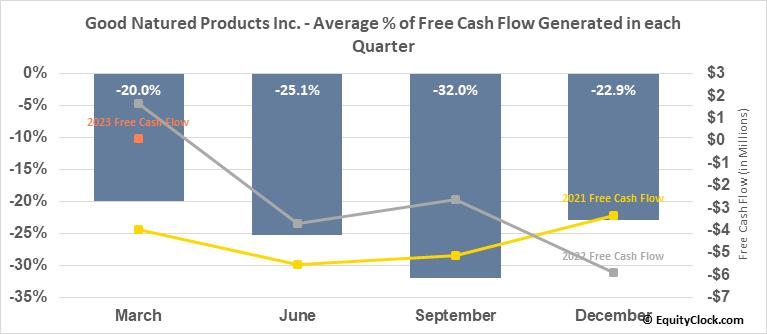 Good Natured Products Inc. (TSXV:GDNP.V) Free Cash Flow Seasonality