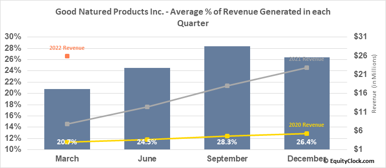 Good Natured Products Inc. (TSXV:GDNP.V) Revenue Seasonality