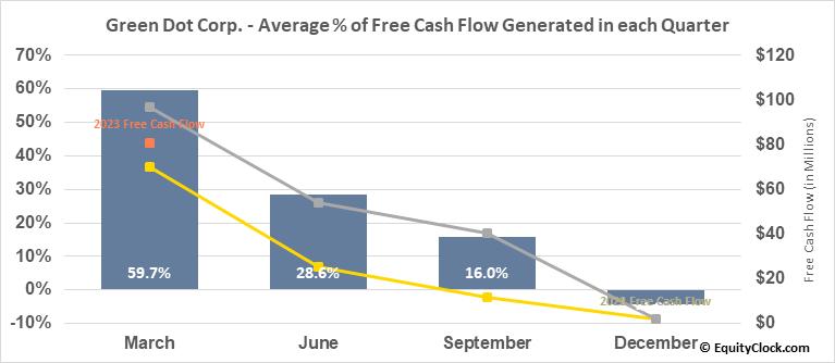 Green Dot Corp. (NYSE:GDOT) Free Cash Flow Seasonality