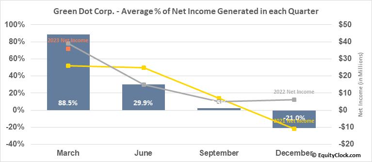 Green Dot Corp. (NYSE:GDOT) Net Income Seasonality