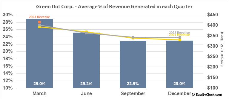 Green Dot Corp. (NYSE:GDOT) Revenue Seasonality