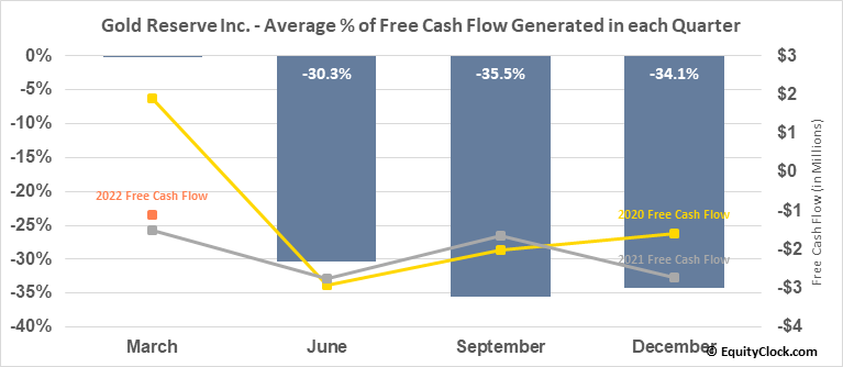 Gold Reserve Inc. (OTCMKT:GDRZF) Free Cash Flow Seasonality