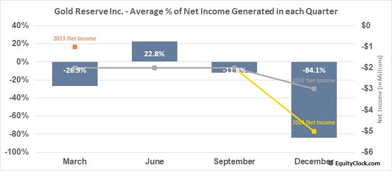 Gold Reserve Inc. (OTCMKT:GDRZF) Net Income Seasonality