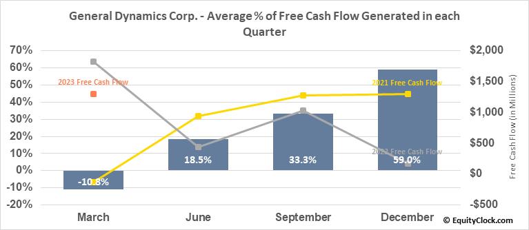 General Dynamics Corp. (NYSE:GD) Free Cash Flow Seasonality