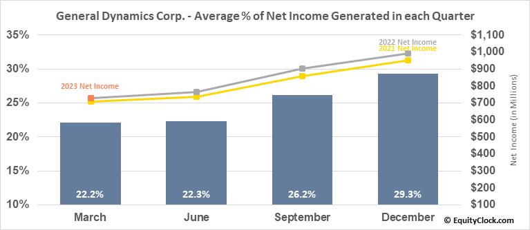 General Dynamics Corp. (NYSE:GD) Net Income Seasonality