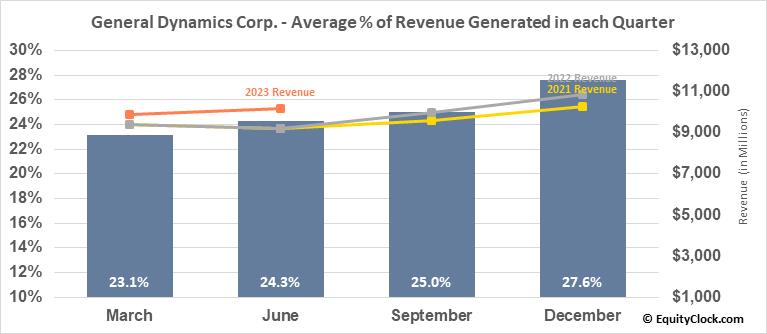 General Dynamics Corp. (NYSE:GD) Revenue Seasonality