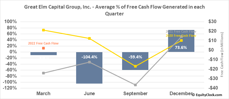 Great Elm Capital Group, Inc. (NASD:GECC) Free Cash Flow Seasonality