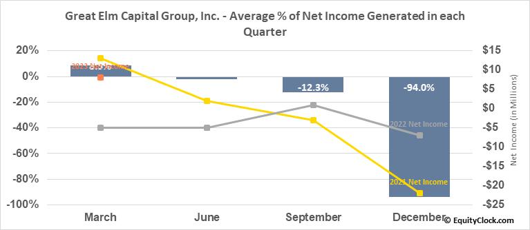 Great Elm Capital Group, Inc. (NASD:GECC) Net Income Seasonality