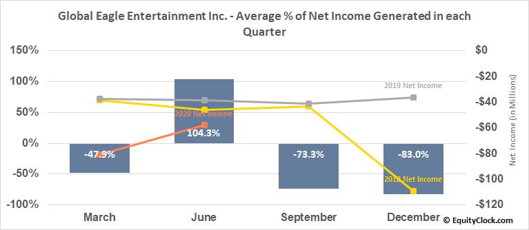 Global Eagle Entertainment Inc. (OTCMKT:GEENQ) Net Income Seasonality