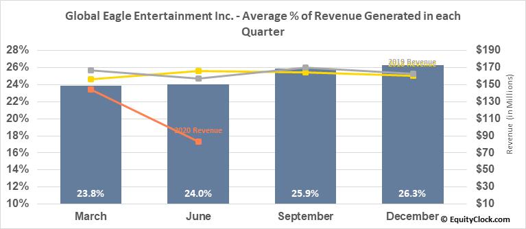 Global Eagle Entertainment Inc. (OTCMKT:GEENQ) Revenue Seasonality
