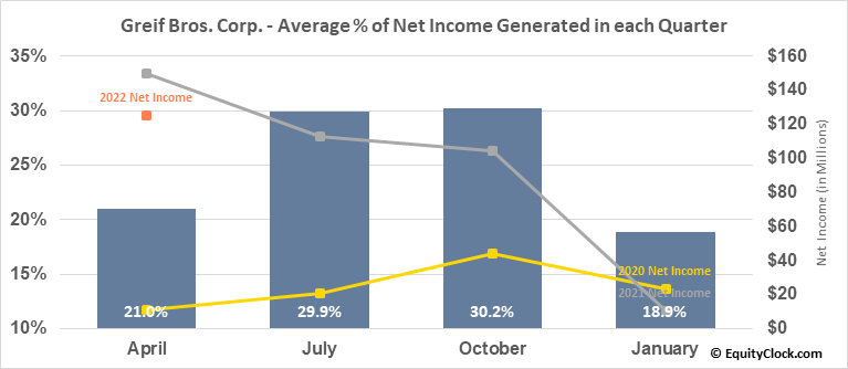 Greif Bros. Corp. (NYSE:GEF) Net Income Seasonality