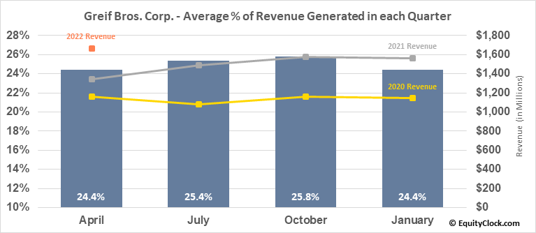 Greif Bros. Corp. (NYSE:GEF) Revenue Seasonality