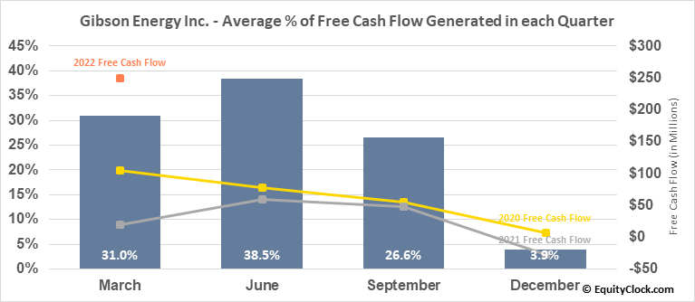 Gibson Energy Inc. (TSE:GEI.TO) Free Cash Flow Seasonality