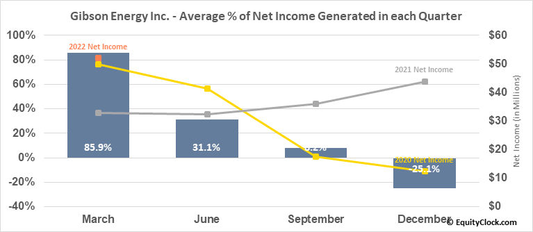 Gibson Energy Inc. (TSE:GEI.TO) Net Income Seasonality