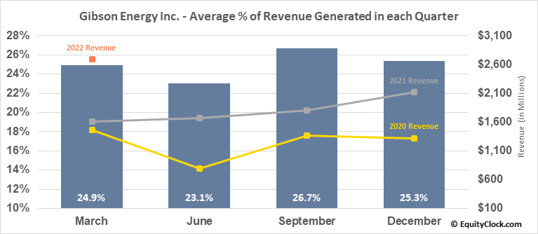 Gibson Energy Inc. (TSE:GEI.TO) Revenue Seasonality