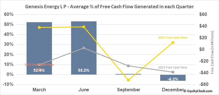 Genesis Energy L P (NYSE:GEL) Free Cash Flow Seasonality