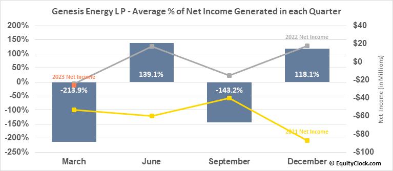 Genesis Energy L P (NYSE:GEL) Net Income Seasonality