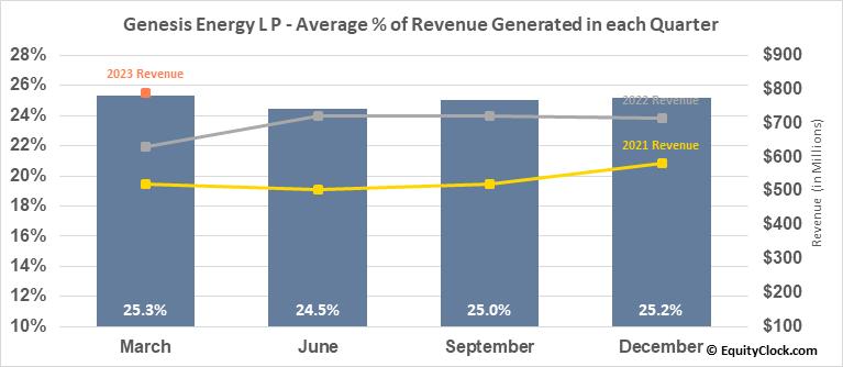 Genesis Energy L P (NYSE:GEL) Revenue Seasonality