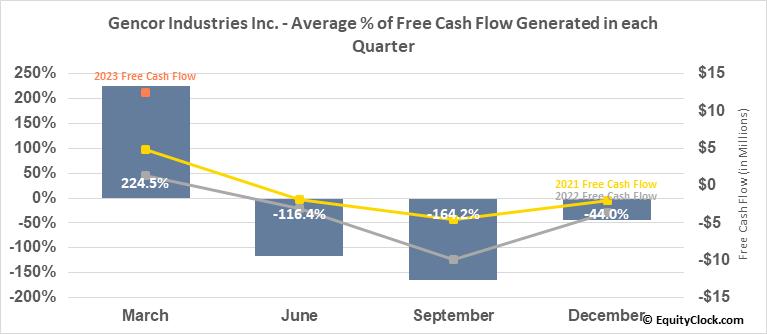 Gencor Industries Inc. (NASD:GENC) Free Cash Flow Seasonality