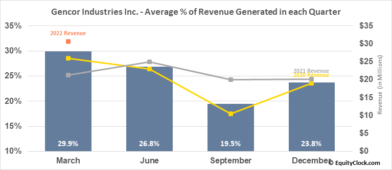 Gencor Industries Inc. (NASD:GENC) Revenue Seasonality