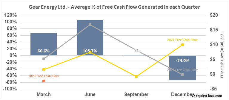Gear Energy Ltd. (OTCMKT:GENGF) Free Cash Flow Seasonality